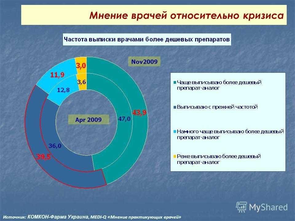 Nov2009 Apr 2009 Мнение врачей относительно кризиса Источник: КОМКОН-Фарма Украина, MEDI-Q «Мнение практикующих врачей»
