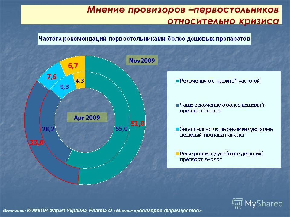 Nov2009 Apr 2009 Мнение провизоров –первостольников относительно кризиса Источник: КОМКОН-Фарма Украина, Pharma-Q «Мнение пр овизоров-фармацевтов»