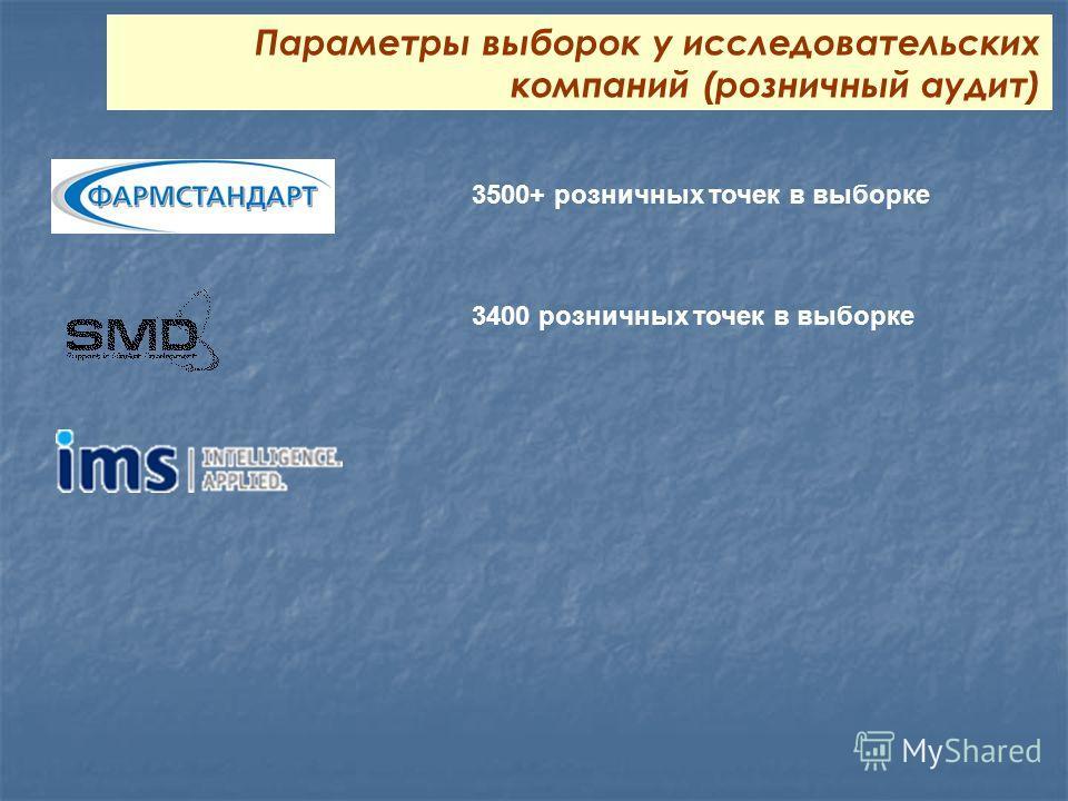 3500+ розничных точек в выборке Параметры выборок у исследовательских компаний (розничный аудит) 3400 розничных точек в выборке