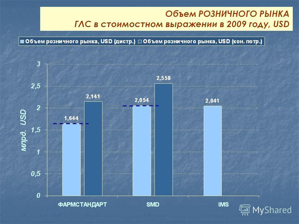 Объем РОЗНИЧНОГО РЫНКА ГЛС в стоимостном выражении в 2009 году, USD