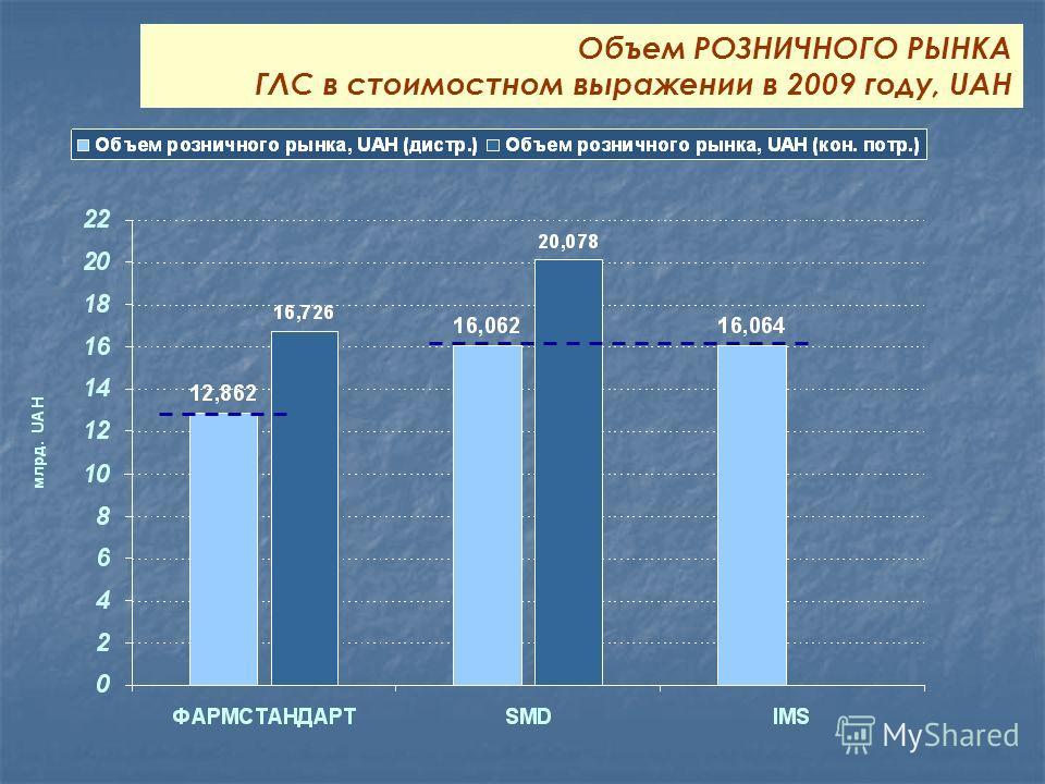 Объем РОЗНИЧНОГО РЫНКА ГЛС в стоимостном выражении в 2009 году, UAH