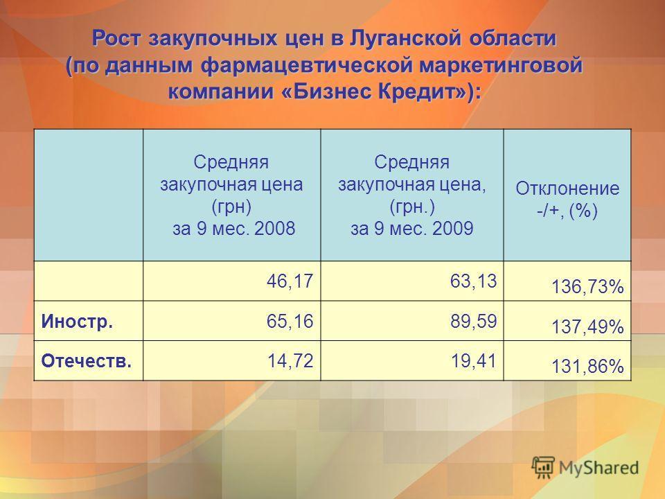 Рост закупочных цен в Луганской области (по данным фармацевтической маркетинговой компании «Бизнес Кредит»): Средняя закупочная цена (грн) за 9 мес. 2008 Средняя закупочная цена, (грн.) за 9 мес. 2009 Отклонение -/+, (%) 46,1763,13 136,73% Иностр.65,