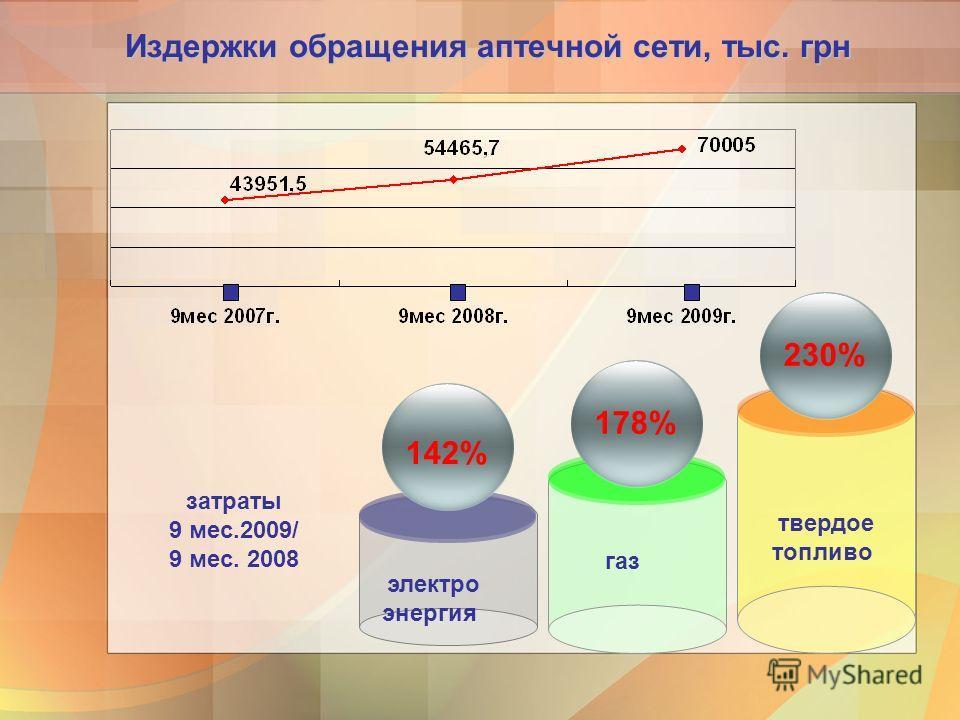 Издержки обращения аптечной сети, тыс. грн твердое топливо 230% газ 178% электро энергия 142% затраты 9 мес.2009/ 9 мес. 2008