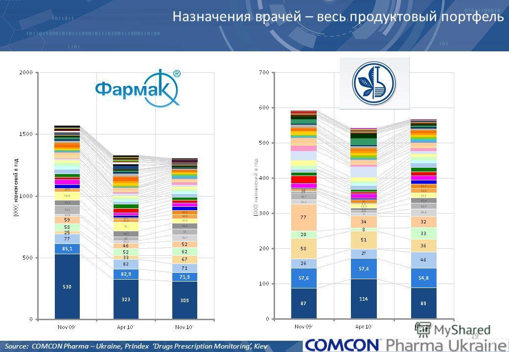 19 Назначения врачей – весь продуктовый портфель Source: COMCON Pharma – Ukraine, PrIndex Drugs Prescription Monitoring, Kiev