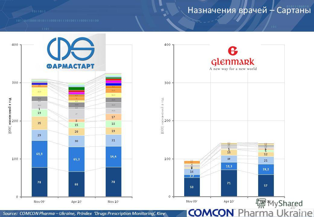 20 Назначения врачей – Сартаны 20 Source: COMCON Pharma – Ukraine, PrIndex Drugs Prescription Monitoring, Kiev