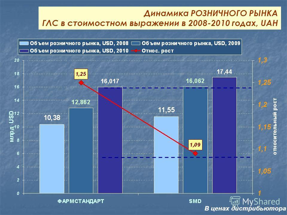 Динамика РОЗНИЧНОГО РЫНКА ГЛС в стоимостном выражении в 2008-2010 годах, UAH В ценах дистрибьютора