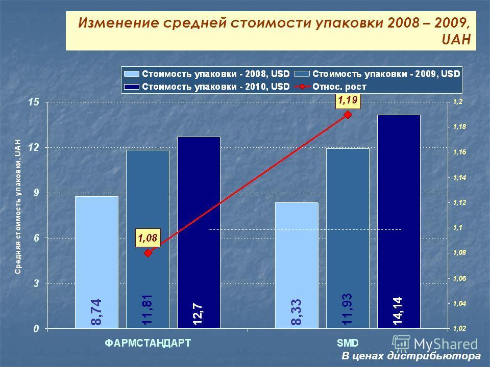 Изменение средней стоимости упаковки 2008 – 2009, UAH В ценах дистрибьютора