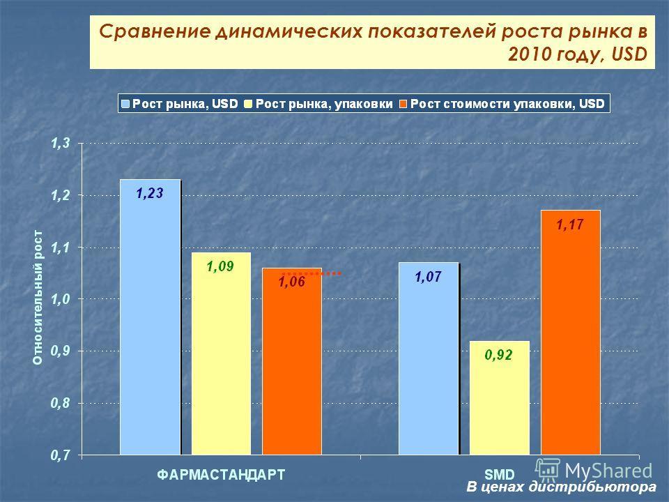 Сравнение динамических показателей роста рынка в 2010 году, USD В ценах дистрибьютора