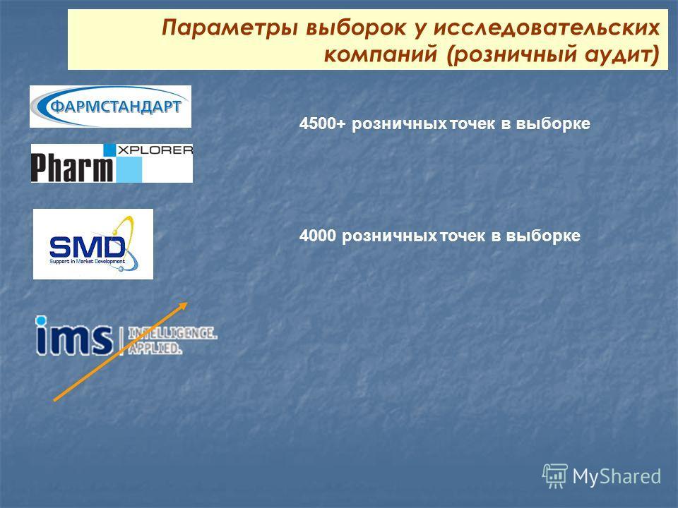 4500+ розничных точек в выборке Параметры выборок у исследовательских компаний (розничный аудит) 4000 розничных точек в выборке