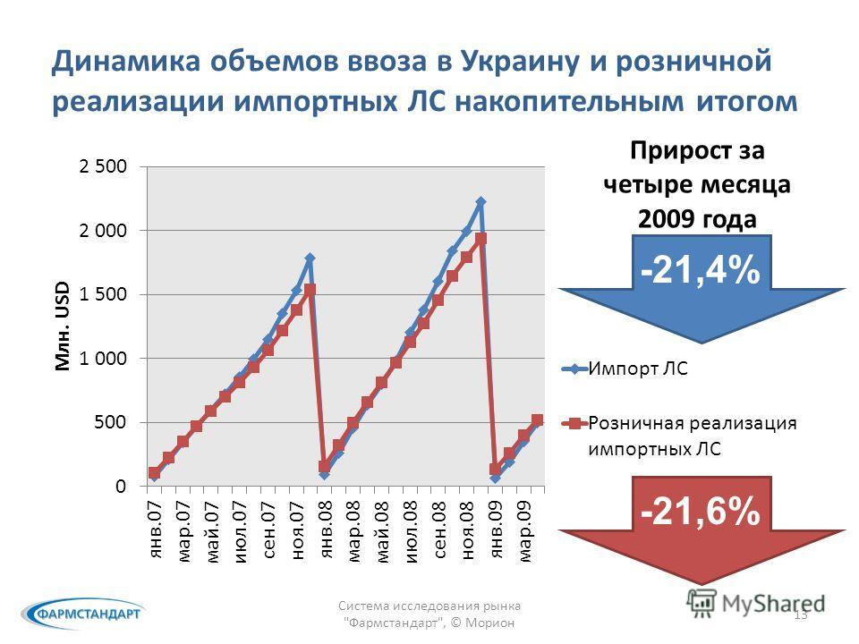 Динамика объемов ввоза в Украину и розничной реализации импортных ЛС накопительным итогом Система исследования рынка Фармстандарт, © Морион 13 Прирост за четыре месяца 2009 года -21,4% -21,6%