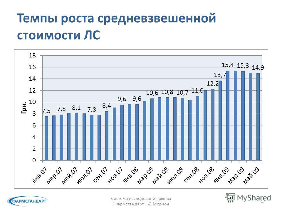 Темпы роста средневзвешенной стоимости ЛС Система исследования рынка Фармстандарт, © Морион 17