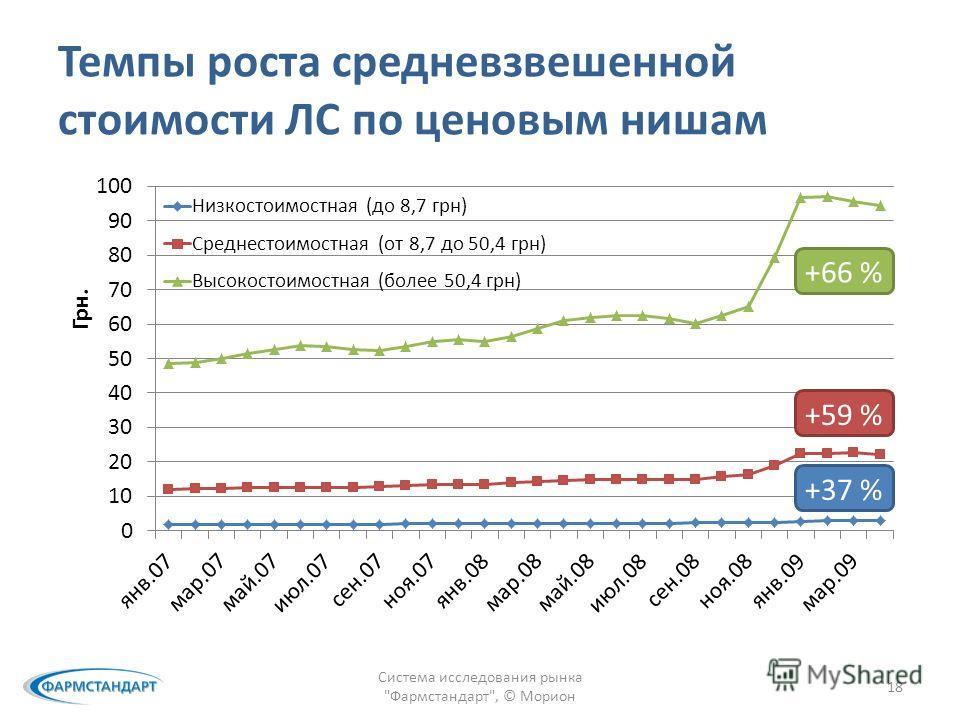 Темпы роста средневзвешенной стоимости ЛС по ценовым нишам Система исследования рынка Фармстандарт, © Морион 18 +59 % +37 % +66 %