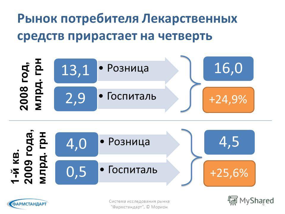 Рынок потребителя Лекарственных средств прирастает на четверть Розница 13,1 Госпиталь 2,9 Система исследования рынка Фармстандарт, © Морион 4 2008 год, млрд. грн 16,0 +24,9% Розница 4,0 Госпиталь 0,5 1-й кв. 2009 года, млрд. грн 4,5 +25,6%
