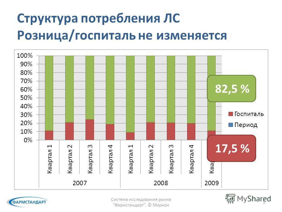 Структура потребления ЛС Розница/госпиталь не изменяется Система исследования рынка Фармстандарт, © Морион 5 82,5 % 17,5 %