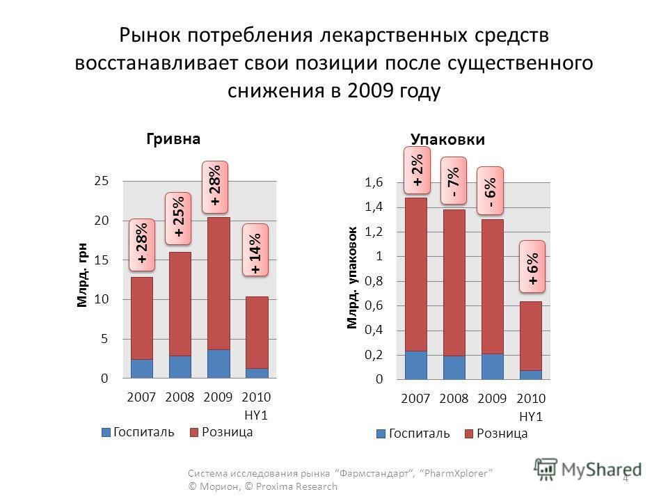 Рынок потребления лекарственных средств восстанавливает свои позиции после существенного снижения в 2009 году Система исследования рынка Фармстандарт, PharmXplorer © Морион, © Proxima Research 4 + 28%+ 25%+ 28%+ 14% + 2%- 7% - 6% + 6%