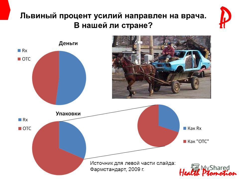 Львиный процент усилий направлен на врача. В нашей ли стране? Источник для левой части слайда: Фармстандарт, 2009 г.