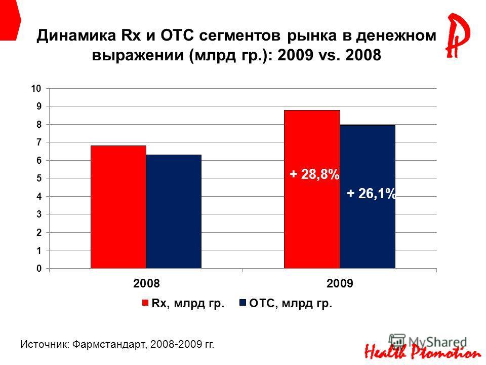 Динамика Rx и ОТС сегментов рынка в денежном выражении (млрд гр.): 2009 vs. 2008 Источник: Фармстандарт, 2008-2009 гг. + 28,8% + 26,1%