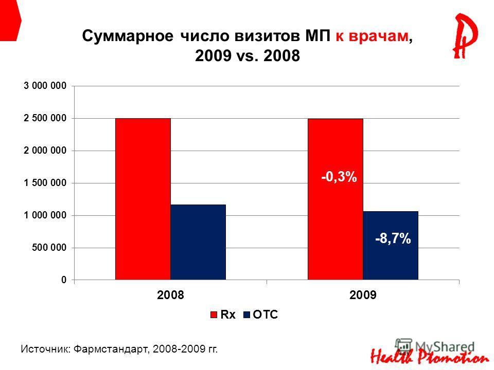 Суммарное число визитов МП к врачам, 2009 vs. 2008 -0,3% -8,7% Источник: Фармстандарт, 2008-2009 гг.