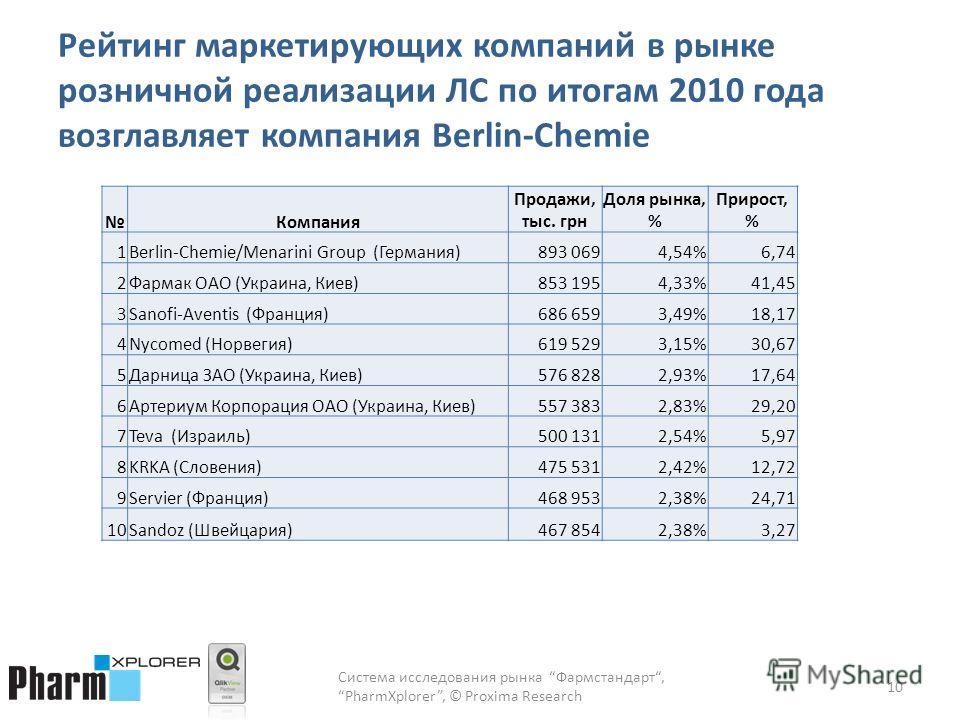 Рейтинг маркетирующих компаний в рынке розничной реализации ЛС по итогам 2010 года возглавляет компания Berlin-Chemie 10 Компания Продажи, тыс. грн Доля рынка, % Прирост, % 1Berlin-Chemie/Menarini Group (Германия)893 0694,54%6,74 2Фармак ОАО (Украина