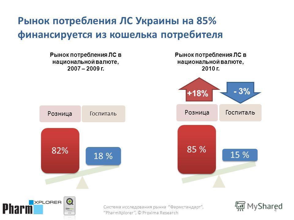 Рынок потребления ЛС Украины на 85% финансируется из кошелька потребителя Система исследования рынка Фармстандарт,PharmXplorer, © Proxima Research 4 РозницаГоспиталь 85 % 15 % Рынок потребления ЛС в национальной валюте, 2007 – 2009 г. +18% - 3% Розни