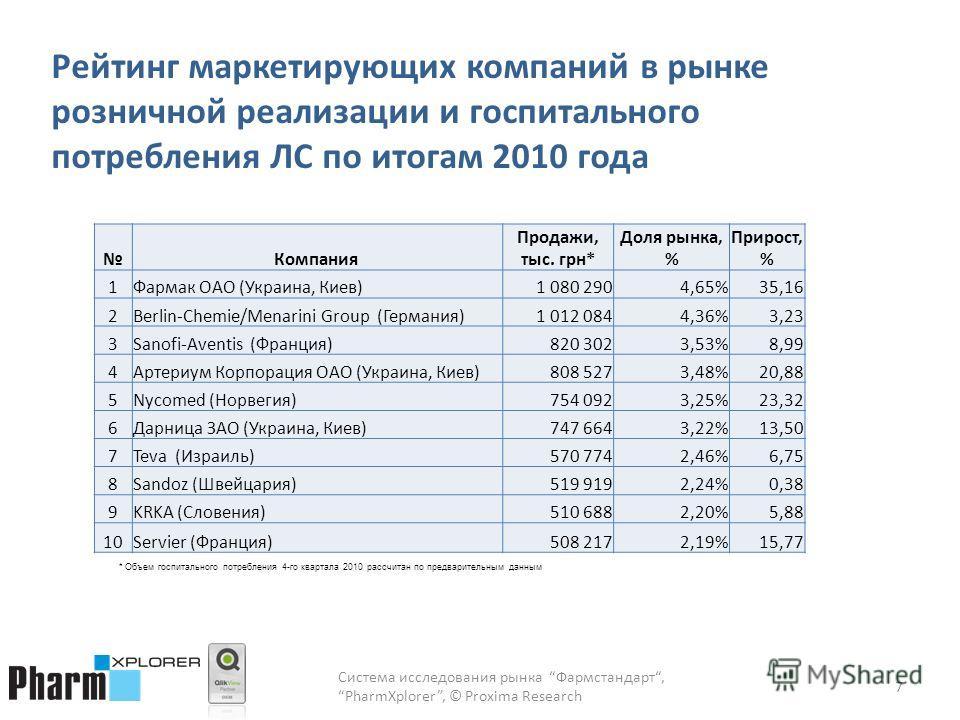 Рейтинг маркетирующих компаний в рынке розничной реализации и госпитального потребления ЛС по итогам 2010 года 7 Компания Продажи, тыс. грн* Доля рынка, % Прирост, % 1Фармак ОАО (Украина, Киев)1 080 2904,65%35,16 2Berlin-Chemie/Menarini Group (Герман