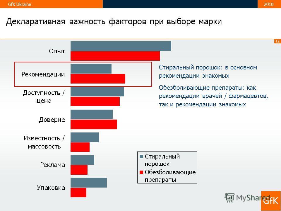 12 GfK Ukraine2010 Декларативная важность факторов при выборе марки Стиральный порошок: в основном рекомендации знакомых Обезболивающие препараты: как рекомендации врачей / фармацевтов, так и рекомендации знакомых