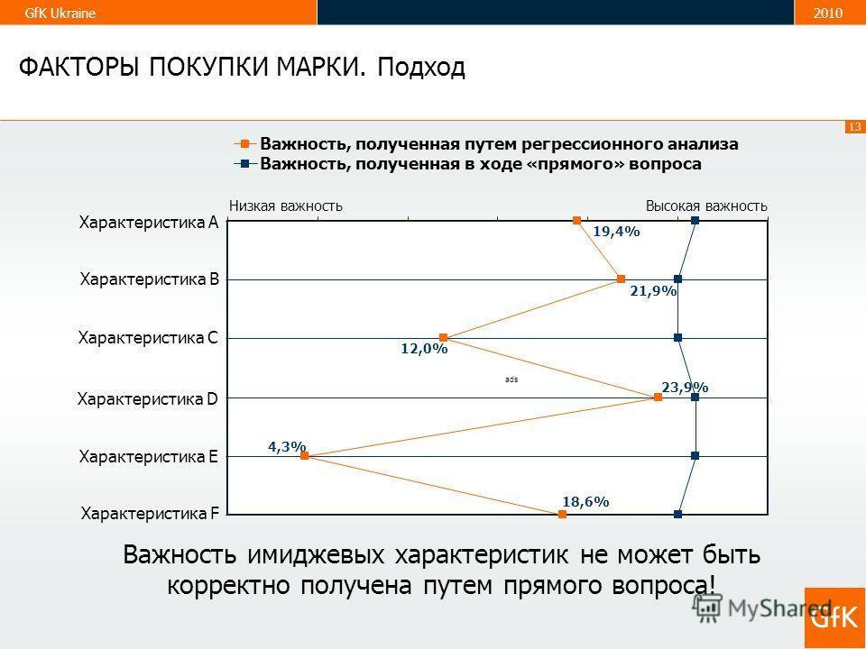 13 GfK Ukraine2010 Важность имиджевых характеристик не может быть корректно получена путем прямого вопроса! Характеристика А Важность, полученная путем регрессионного анализа Важность, полученная в ходе «прямого» вопроса Низкая важностьВысокая важнос
