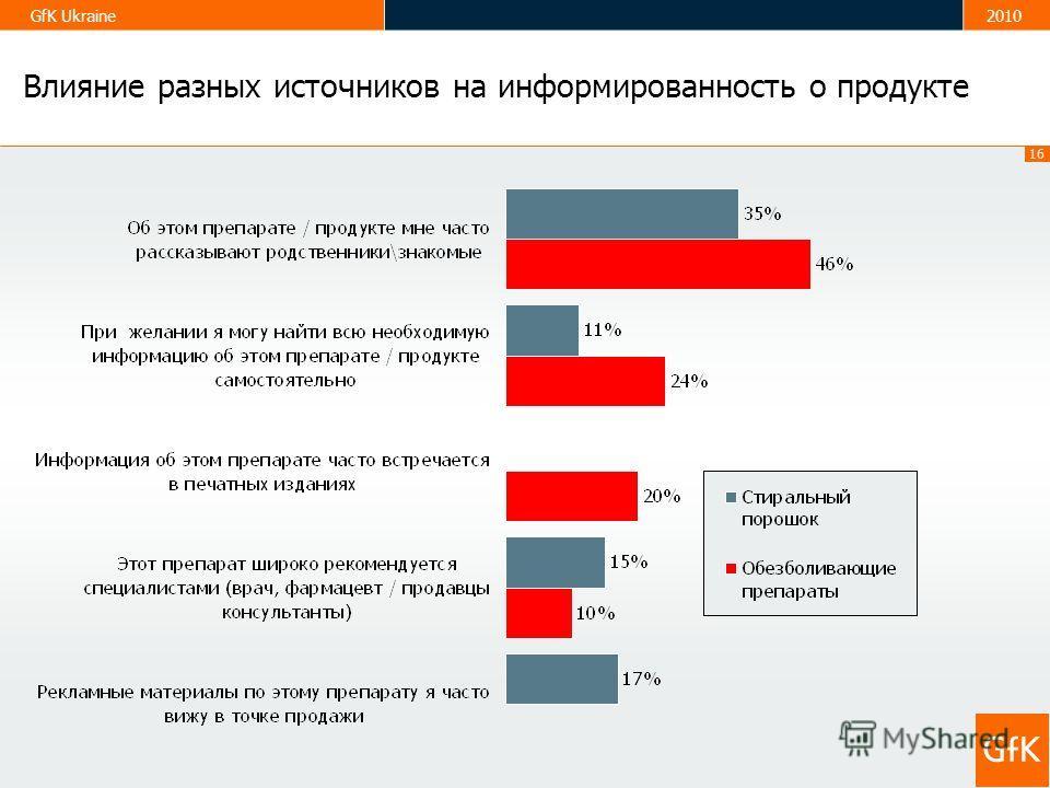 16 GfK Ukraine2010 Влияние разных источников на информированность о продукте