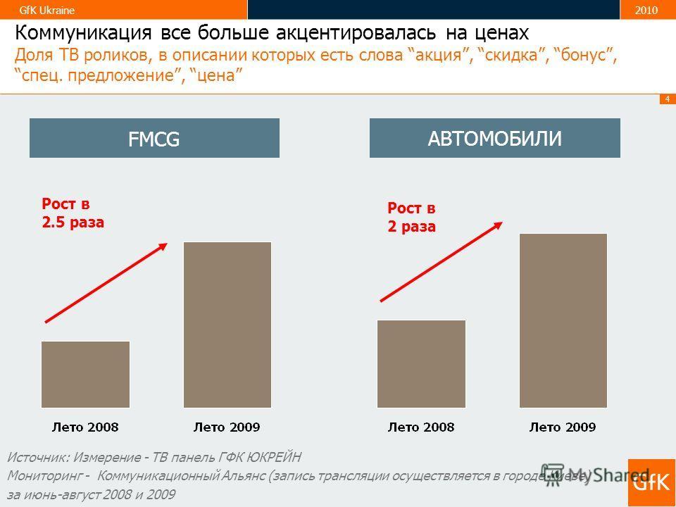 4 GfK Ukraine2010 Коммуникация все больше акцентировалась на ценах Доля ТВ роликов, в описании которых есть слова акция, скидка, бонус, спец. предложение, цена Источник: Измерение - ТВ панель ГФК ЮКРЕЙН Мониторинг - Коммуникационный Альянс (запись тр
