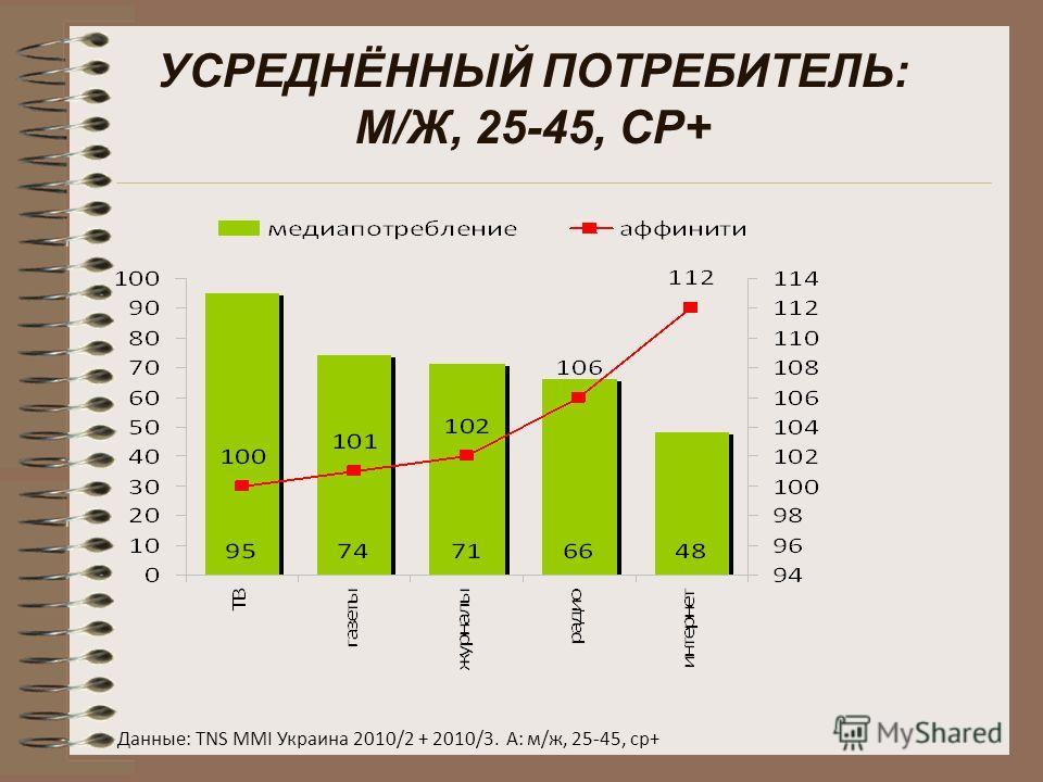 УСРЕДНЁННЫЙ ПОТРЕБИТЕЛЬ: М/Ж, 25-45, СР+ Данные: TNS MMI Украина 2010/2 + 2010/3. А: м/ж, 25-45, ср+