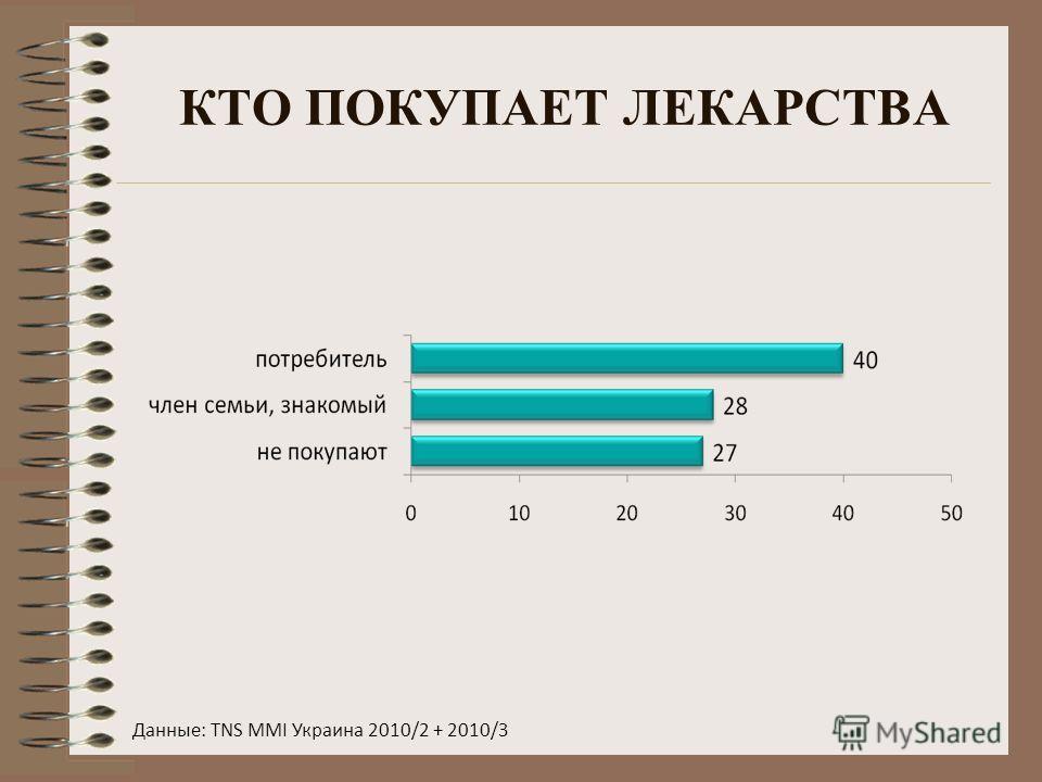 КТО ПОКУПАЕТ ЛЕКАРСТВА Данные: TNS MMI Украина 2010/2 + 2010/3