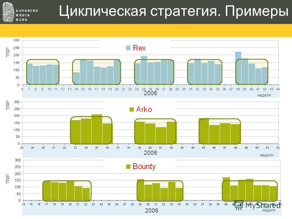 Циклическая стратегия. Примеры TRP 2006 недели 2006 недели TRP 2006 недели TRP