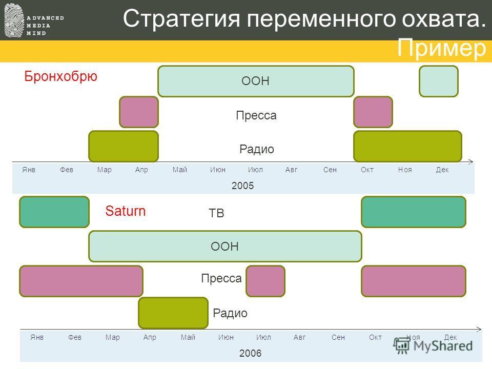 Стратегия переменного охвата. Пример ООН Пресса Радио 2005 Бронхобрю 2006 ООН Saturn Пресса Радио ТВ