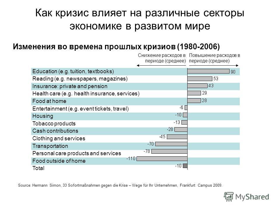 Как кризис влияет на различные секторы экономике в развитом мире Изменения во времена прошлых кризиов (1980-2006) Education (e.g. tuition, textbooks) Reading (e.g. newspapers, magazines) Insurance: private and pension Health care (e.g. health insuran