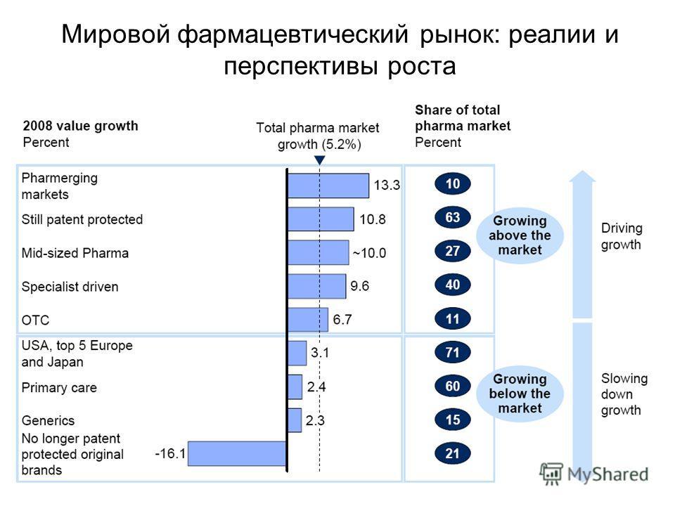 Мировой фармацевтический рынок: реалии и перспективы роста