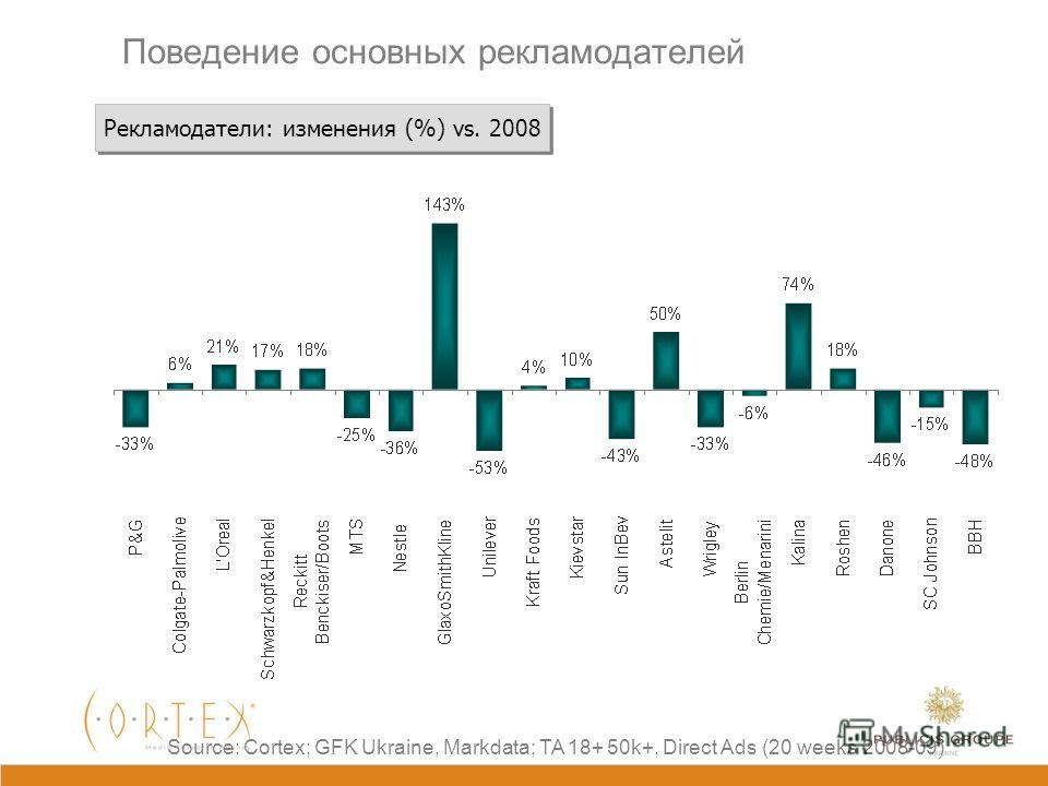 5 месяцев 2009 vs. 2008 Minus 25% Source: GFK Ukraine, Markdata; TA 18+ 50k+; Direct Ads Top-15: 22 weeks in 2008 Top-15: 22 weeks in 2009 93% of all