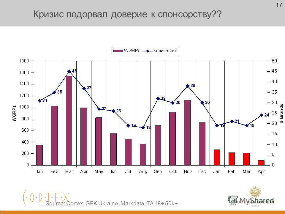 16 Как Вас Много в 2009 году (20 недель) Количество рекламодателей 65 Source: Cortex; GFK Ukraine, Markdata; TA 18+ 50k+, Direct Ads