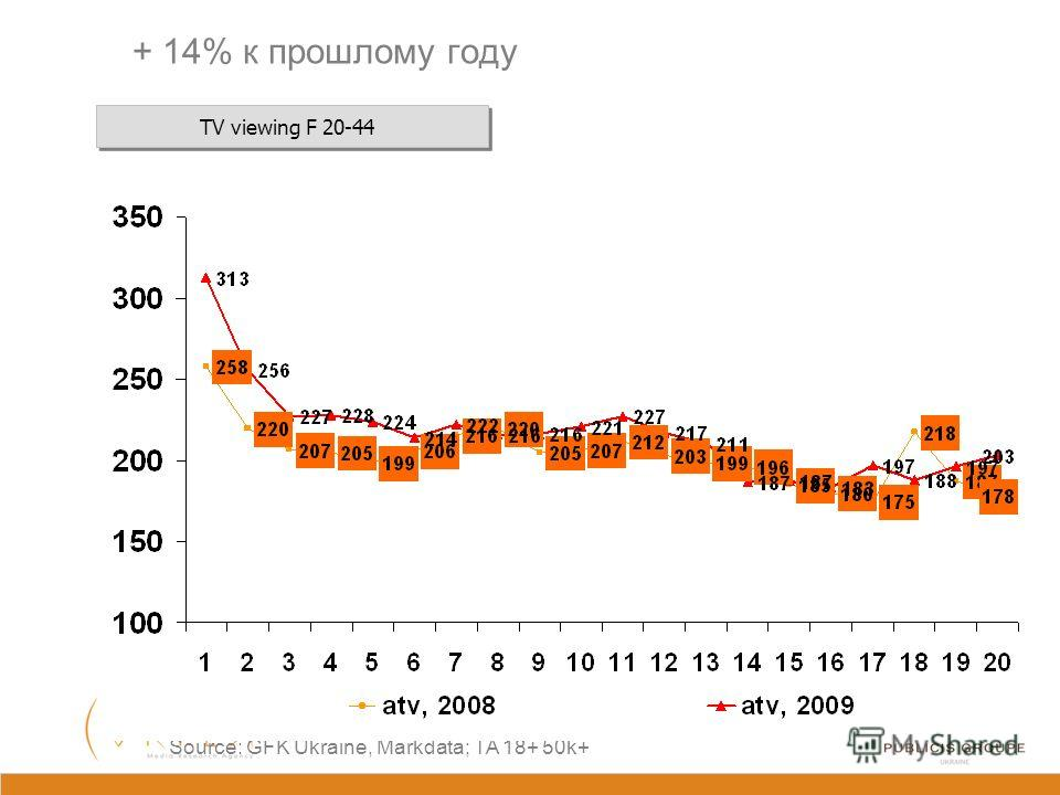 ATV viewing Ad 18-65 + 18% к прошлому году Source: GFK Ukraine, Markdata; TA 18+ 50k+