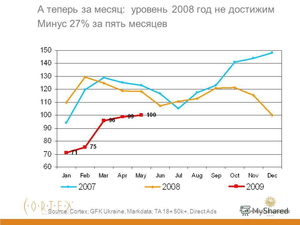 Проданные рейтинги за неделю Source: Cortex; GFK Ukraine, Markdata; TA 18+ 50k+; Direct Ads Недельный уровень рейтингов