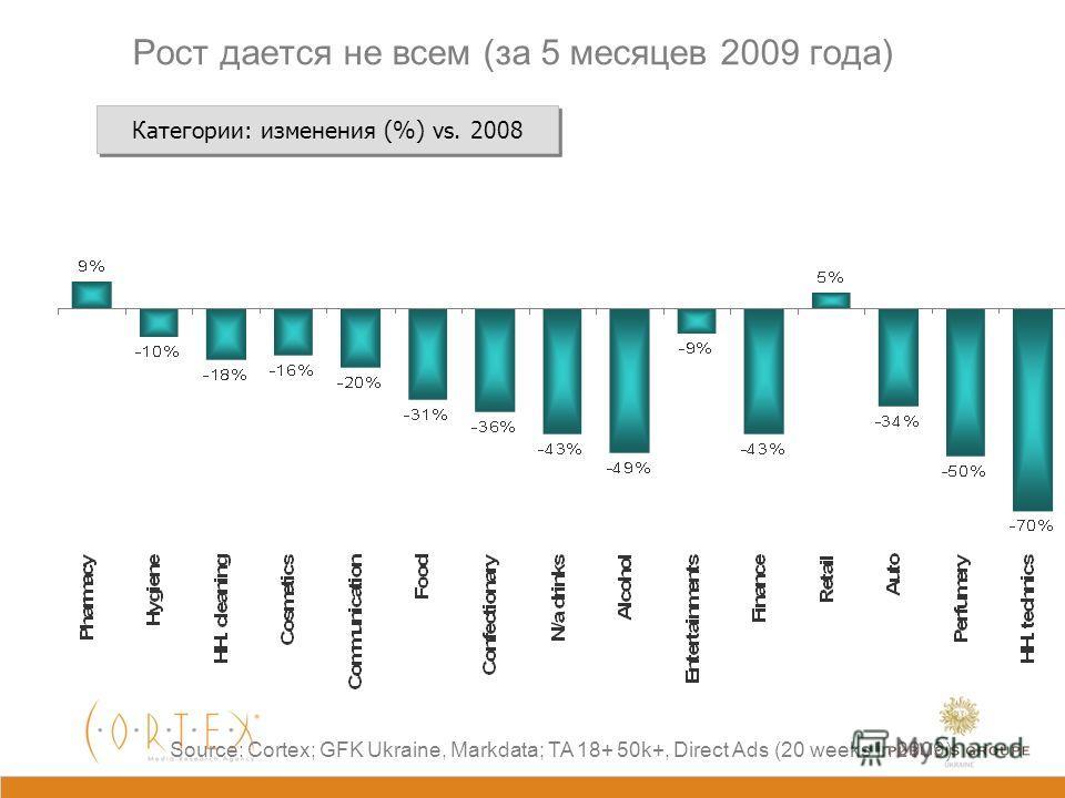 20 недель 2009 vs. 2008: основные категории First 20 weeks: 2009 vs. 2008 Source: GFK Ukraine, Markdata; TA 18+ 50k+; Direct Ads