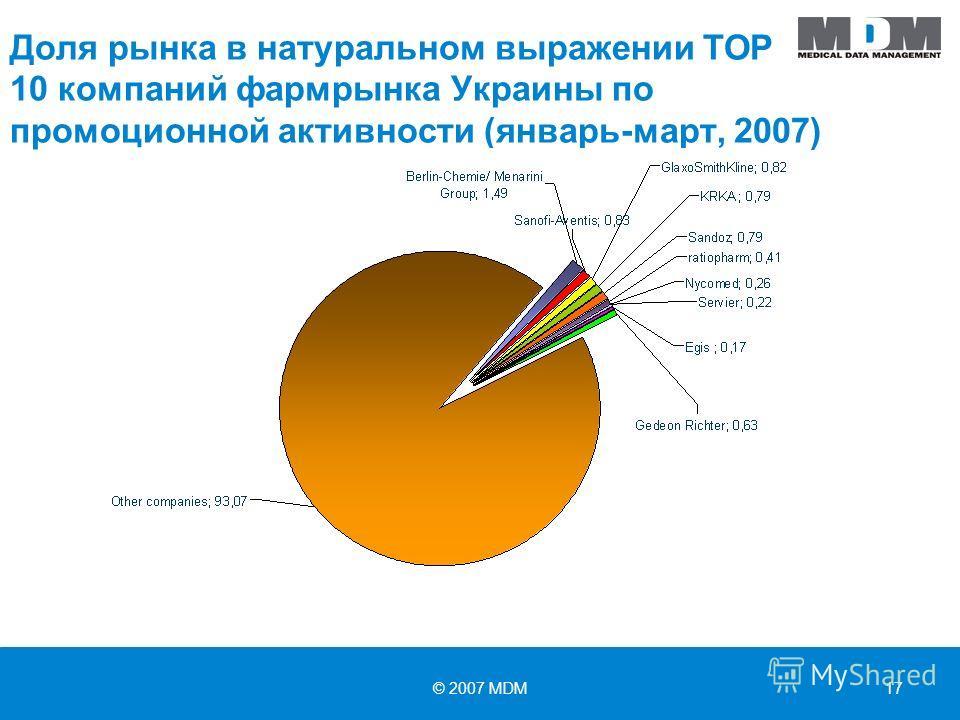 © 2007 MDM17 Доля рынка в натуральном выражении TOP 10 компаний фармрынка Украины по промоционной активности (январь-март, 2007)
