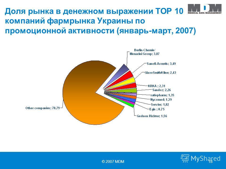 © 2007 MDM18 Доля рынка в денежном выражении TOP 10 компаний фармрынка Украины по промоционной активности (январь-март, 2007)