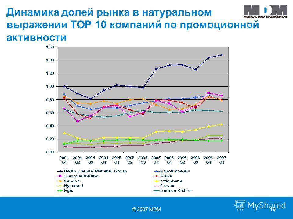 © 2007 MDM19 Динамика долей рынка в натуральном выражении ТОР 10 компаний по промоционной активности