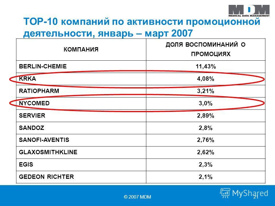 © 2007 MDM21 ТОР-10 компаний по активности промоционной деятельности, январь – март 2007 КОМПАНИЯ ДОЛЯ ВОСПОМИНАНИЙ О ПРОМОЦИЯХ BERLIN-CHEMIE11,43% KRKA4,08% RATIOPHARM3,21% NYCOMED3,0% SERVIER2,89% SANDOZ2,8% SANOFI-AVENTIS2,76% GLAXOSMITHKLINE2,62%