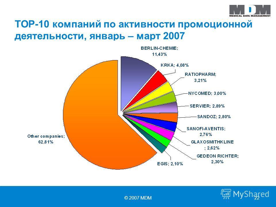 © 2007 MDM22 ТОР-10 компаний по активности промоционной деятельности, январь – март 2007