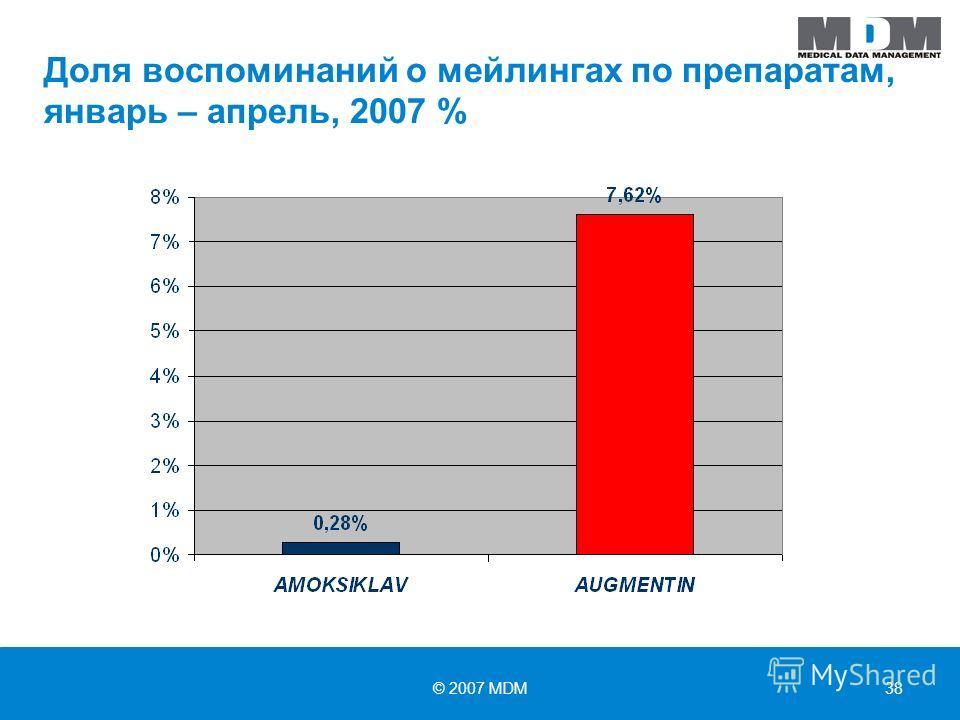 © 2007 MDM38 Доля воспоминаний о мейлингах по препаратам, январь – апрель, 2007 %