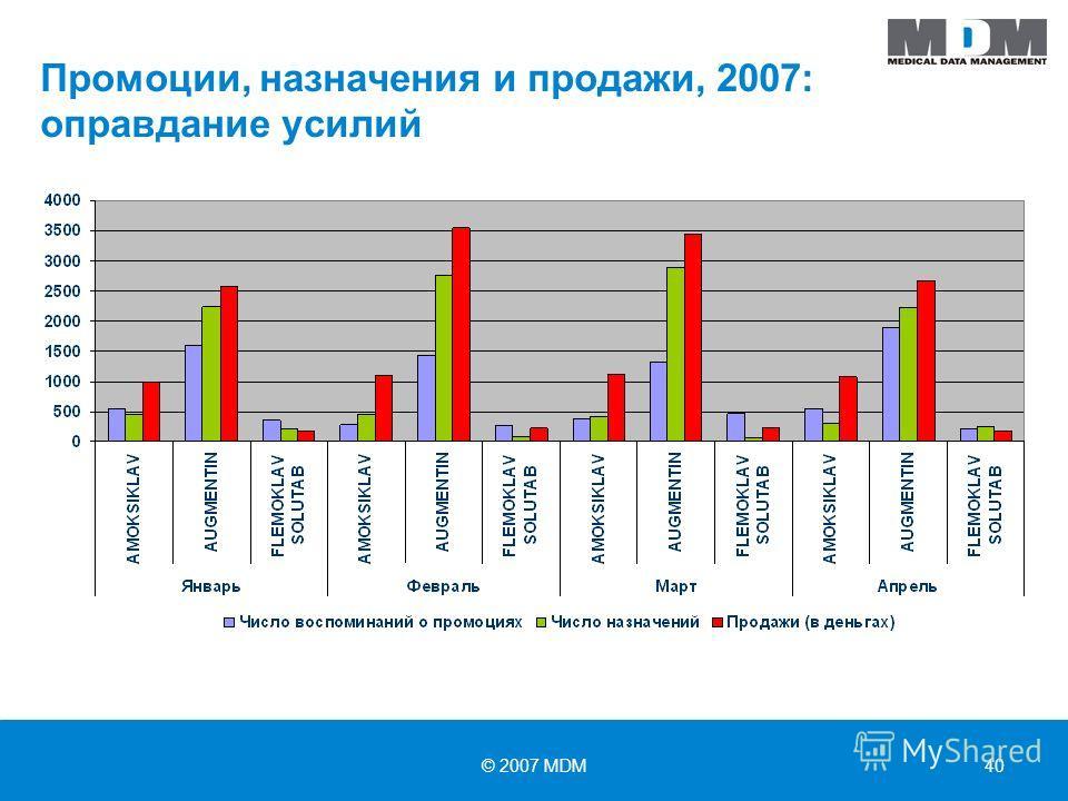 © 2007 MDM40 Промоции, назначения и продажи, 2007: оправдание усилий