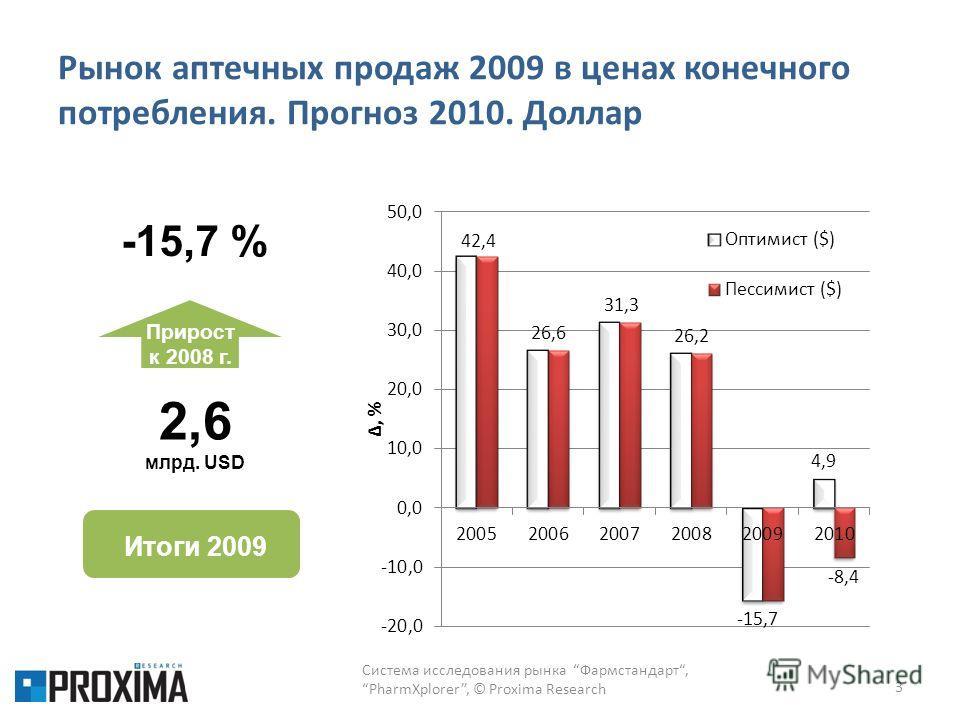 Рынок аптечных продаж 2009 в ценах конечного потребления. Прогноз 2010. Доллар 3 Итоги 2009 2,6 млрд. USD Прирост к 2008 г. -15,7 % Система исследования рынка Фармстандарт,PharmXplorer, © Proxima Research