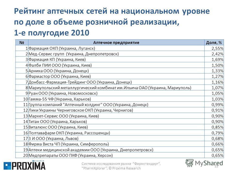 Рейтинг аптечных сетей на национальном уровне по доле в объеме розничной реализации, 1-е полугодие 2010 15 Аптечное предприятиеДоля, % 1Фармация ОКП (Украина, Луганск)2,55% 2Мед-Сервис групп (Украина, Днепропетровск)2,42% 3Фармация КП (Украина, Киев)