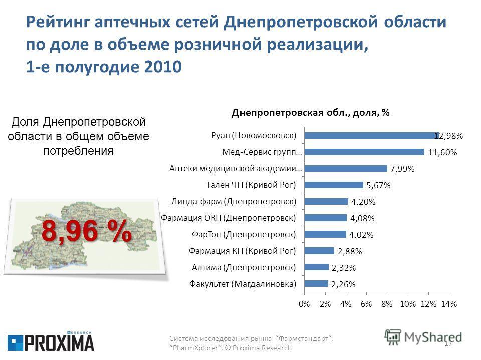 Рейтинг аптечных сетей Днепропетровской области по доле в объеме розничной реализации, 1-е полугодие 2010 17 8,96 % Доля Днепропетровской области в общем объеме потребления Система исследования рынка Фармстандарт,PharmXplorer, © Proxima Research